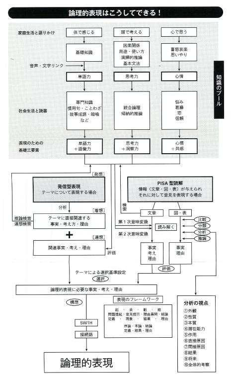学進ゼミ田中メソッド2