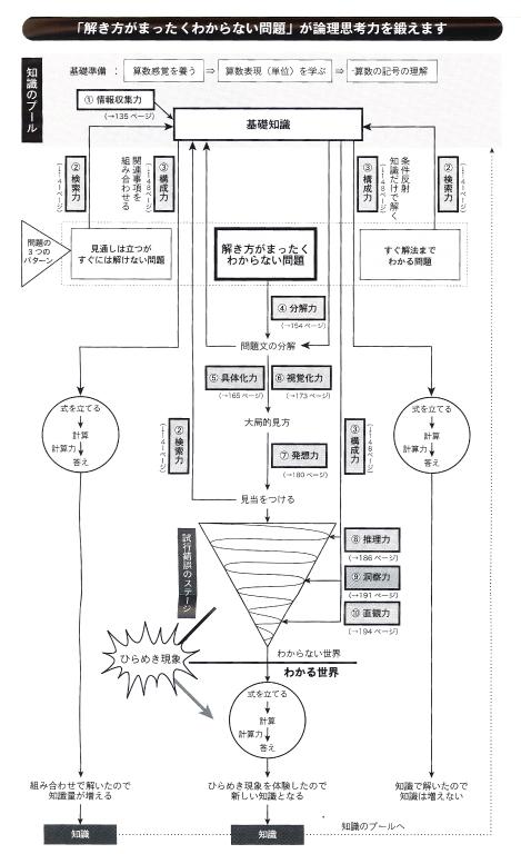 学進ゼミ田中メソッド1